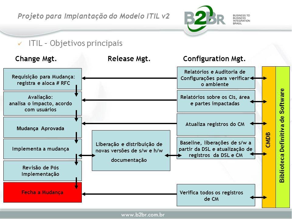 ITIL – Objetivos principais Projeto para Implantação do Modelo ITIL v2 Change Mgt.Release Mgt.Configuration Mgt. Requisição para Mudança: registra e a