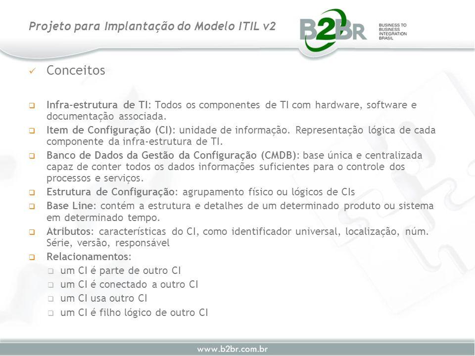 Conceitos Infra-estrutura de TI: Todos os componentes de TI com hardware, software e documentação associada. Item de Configuração (CI): unidade de inf
