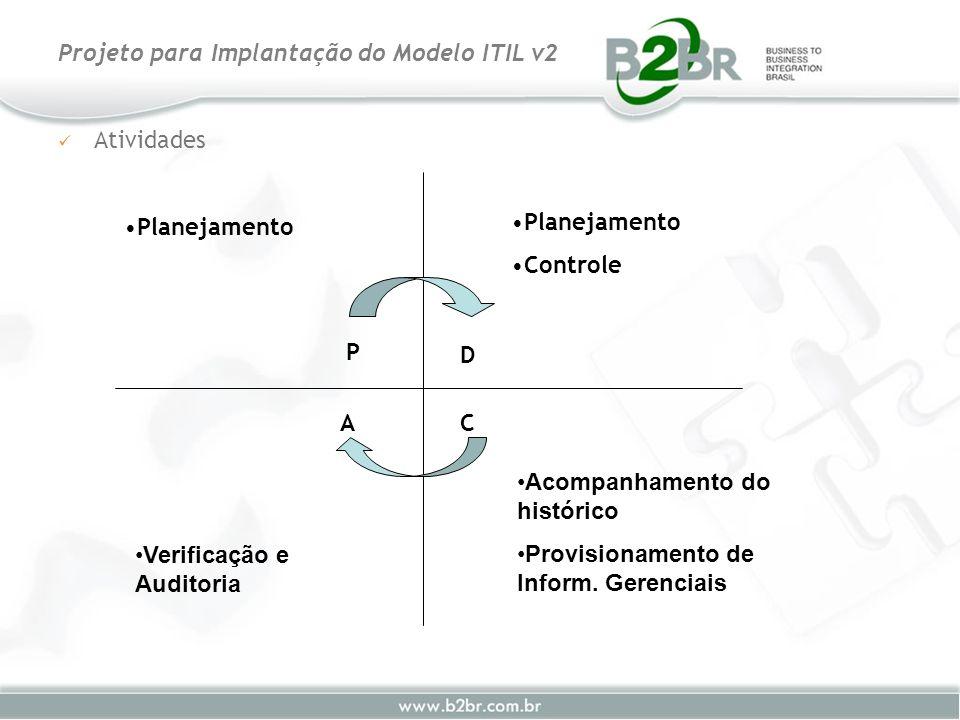 Atividades Projeto para Implantação do Modelo ITIL v2 Planejamento Controle Acompanhamento do histórico Provisionamento de Inform. Gerenciais Verifica
