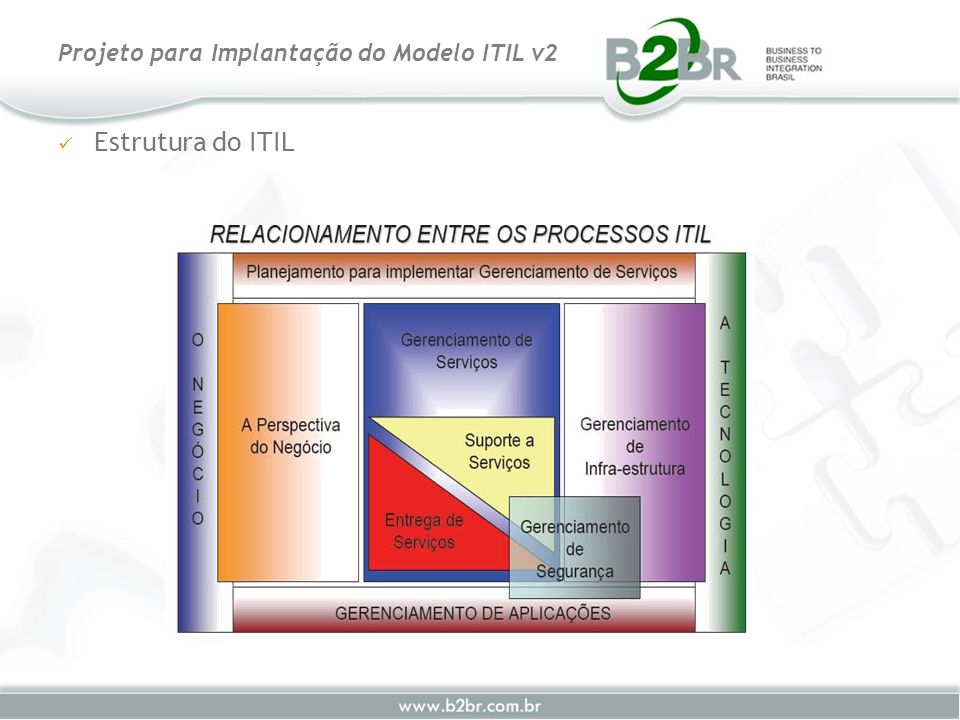ITIL – Objetivos principais Projeto para Implantação do Modelo ITIL v2 CMDB Incidents Problems Known Errors ChangesReleases Management Tools Incidents Change Management Release Management Release schedule Release statistics Release reviews Secure library Testing standards Audit reports Configuration Management Problem Management Incident Management Customer Survey reports Communications Updates Work-arounds Releases Difficulties Queries Enquiries CMDB reports CMDB statistics Policy standards Audit reports Change schedule CAB minutes Change statistics Change reviews Audit reports Problem statistics Problem reports Problem reviews Diagnostic aids Audit reports Service reports Incident statistics Audit reports Changes Cls Relationships Service Desk Customer Survey reports The Business, Customers or Users Service Support