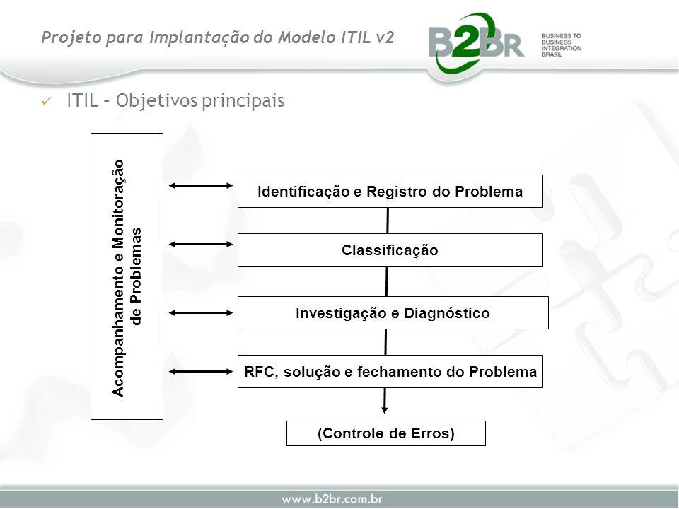ITIL – Objetivos principais Projeto para Implantação do Modelo ITIL v2 Acompanhamento e Monitoração de Problemas Identificação e Registro do Problema