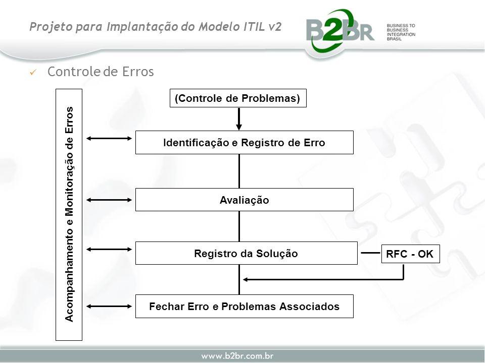 Controle de Erros Projeto para Implantação do Modelo ITIL v2 Acompanhamento e Monitoração de Erros Identificação e Registro de Erro Avaliação Registro