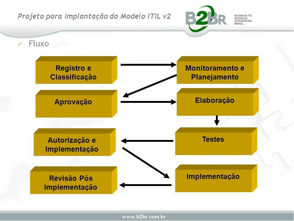 Fluxo Projeto para Implantação do Modelo ITIL v2 Registro e Classificação Aprovação Autorização e Implementação Revisão Pós Implementação Monitorament
