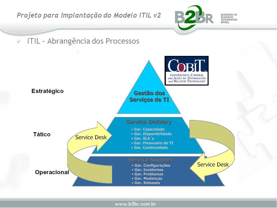 SLM – Visão Geral Projeto para Implantação do Modelo ITIL v2 Criar Catálogo de Serviços Traçar SLA Traçar SLA Negociar SLA Negociar SLA Revisar Contratos Revisar Contratos Acordar SLAs Acordar SLAs Revisar SLAs, OLAs, UCs Planejar Melhorias Revisar OLAs Revisar OLAs Monitorar SLAs Monitorar SLAs Relatório de Níveis de Serviço Revisar processo SLM Ações de Implementação