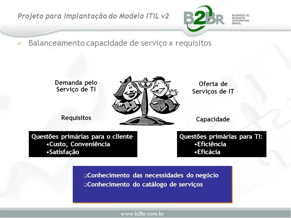 Balanceamento capacidade de serviço x requisitos Projeto para Implantação do Modelo ITIL v2 Conhecimento das necessidades do negócio Conhecimento do c