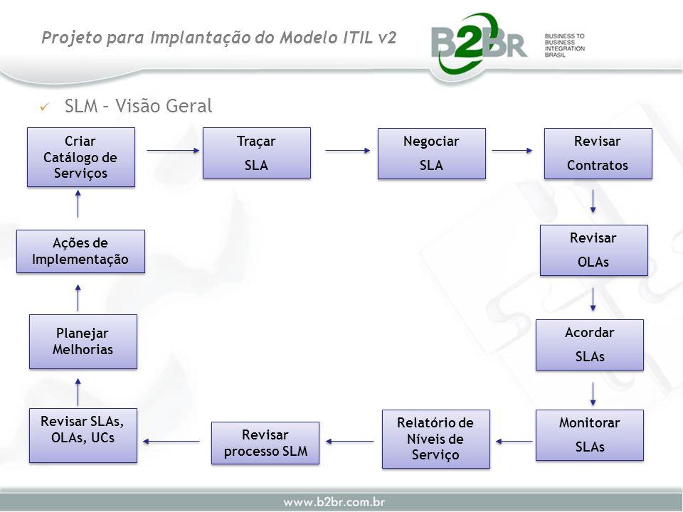 SLM – Visão Geral Projeto para Implantação do Modelo ITIL v2 Criar Catálogo de Serviços Traçar SLA Traçar SLA Negociar SLA Negociar SLA Revisar Contra