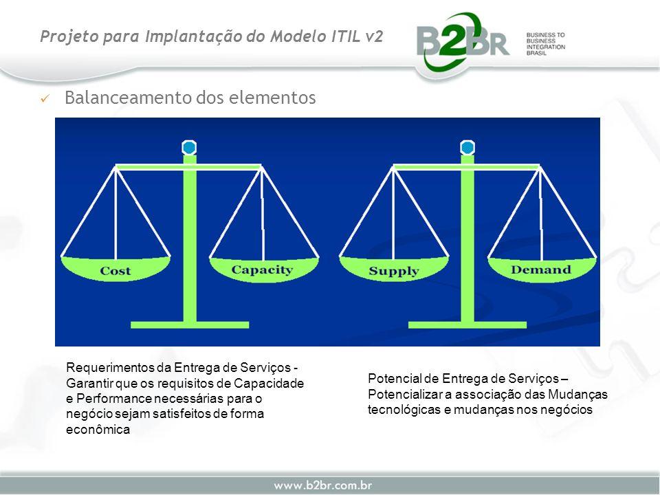 Balanceamento dos elementos Projeto para Implantação do Modelo ITIL v2 Requerimentos da Entrega de Serviços - Garantir que os requisitos de Capacidade