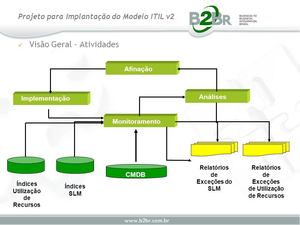 Visão Geral - Atividades Projeto para Implantação do Modelo ITIL v2 Monitoramento Análises Afinação Implementação Índices Utilização de Recursos Índic