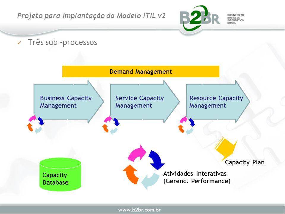 Três sub -processos Projeto para Implantação do Modelo ITIL v2 Atividades Interativas (Gerenc. Performance) Capacity Database Capacity Plan Demand Man
