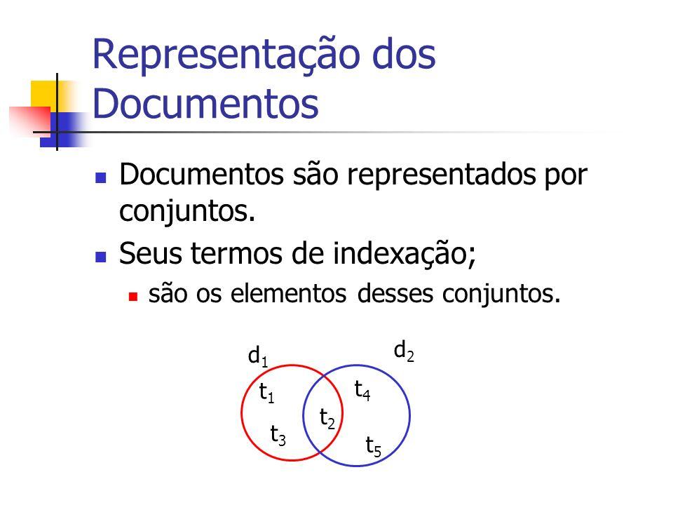 Representação dos Documentos Documentos são representados por conjuntos. Seus termos de indexação; são os elementos desses conjuntos. d1d1 t1t1 t2t2 t
