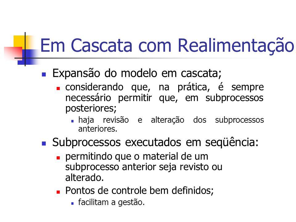 Expansão do modelo em cascata; considerando que, na prática, é sempre necessário permitir que, em subprocessos posteriores; haja revisão e alteração d