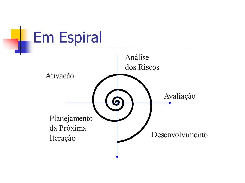 Em Espiral Análise dos Riscos Ativação Desenvolvimento Planejamento da Próxima Iteração Avaliação