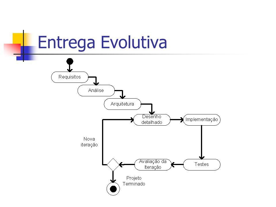 Entrega Evolutiva