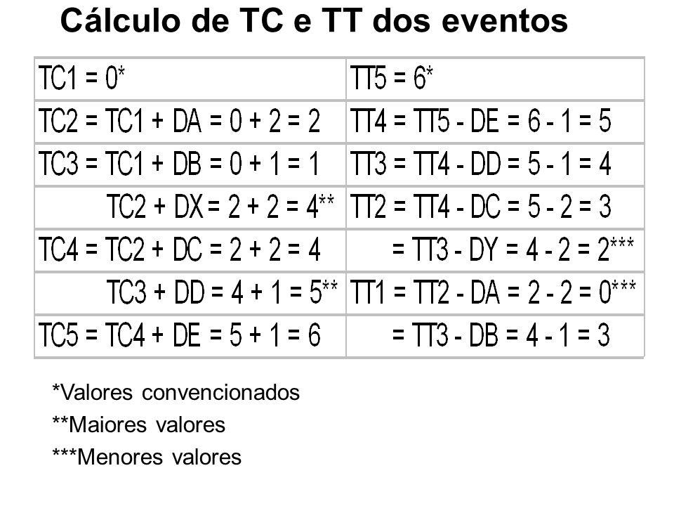 Cálculo de TC e TT dos eventos *Valores convencionados **Maiores valores ***Menores valores