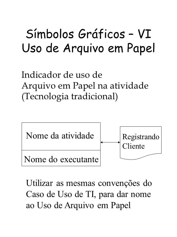 Símbolos Gráficos – VI Uso de Arquivo em Papel Indicador de uso de Arquivo em Papel na atividade (Tecnologia tradicional) Nome da atividade Nome do executante Registrando Cliente Utilizar as mesmas convenções do Caso de Uso de TI, para dar nome ao Uso de Arquivo em Papel