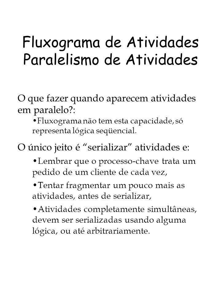 Fluxograma de Atividades Paralelismo de Atividades O que fazer quando aparecem atividades em paralelo?: Fluxograma não tem esta capacidade, só representa lógica seqüencial.