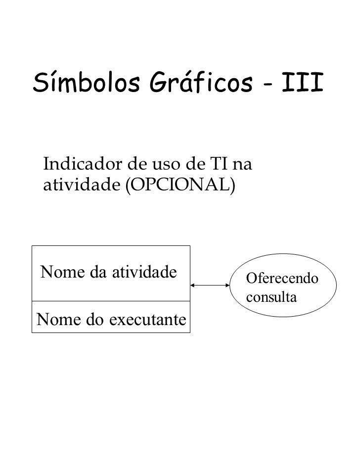 Símbolos Gráficos - III Indicador de uso de TI na atividade (OPCIONAL) Nome da atividade Nome do executante Oferecendo consulta