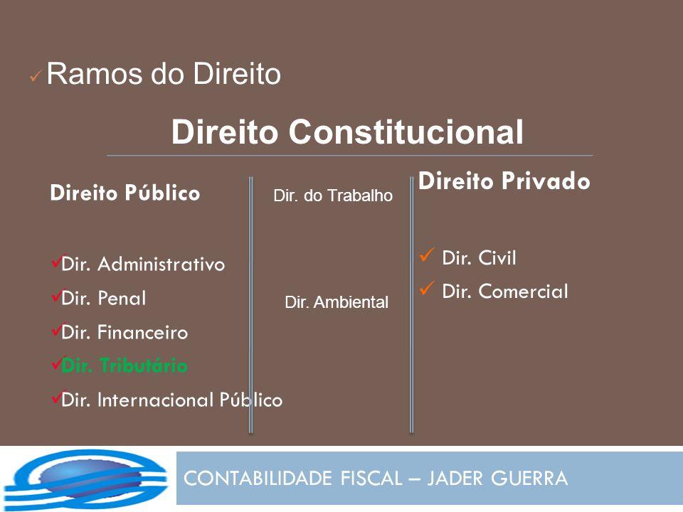 Ramos do Direito CONTABILIDADE FISCAL – JADER GUERRA Direito Público Dir. Administrativo Dir. Penal Dir. Financeiro Dir. Tributário Dir. Internacional