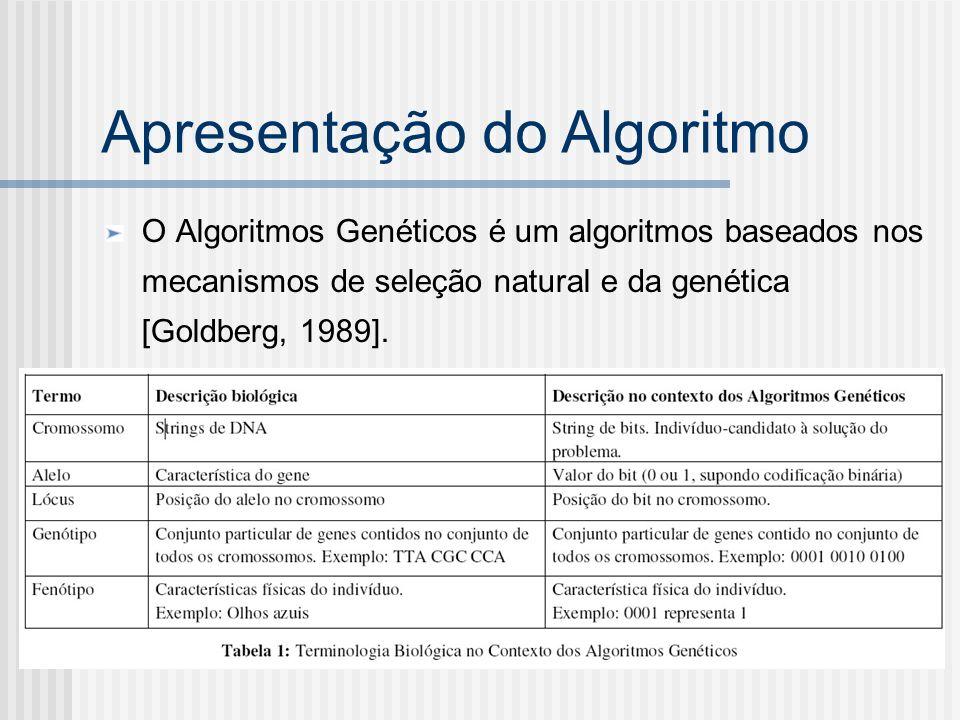 Apresentação do Algoritmo O Algoritmos Genéticos é um algoritmos baseados nos mecanismos de seleção natural e da genética [Goldberg, 1989].