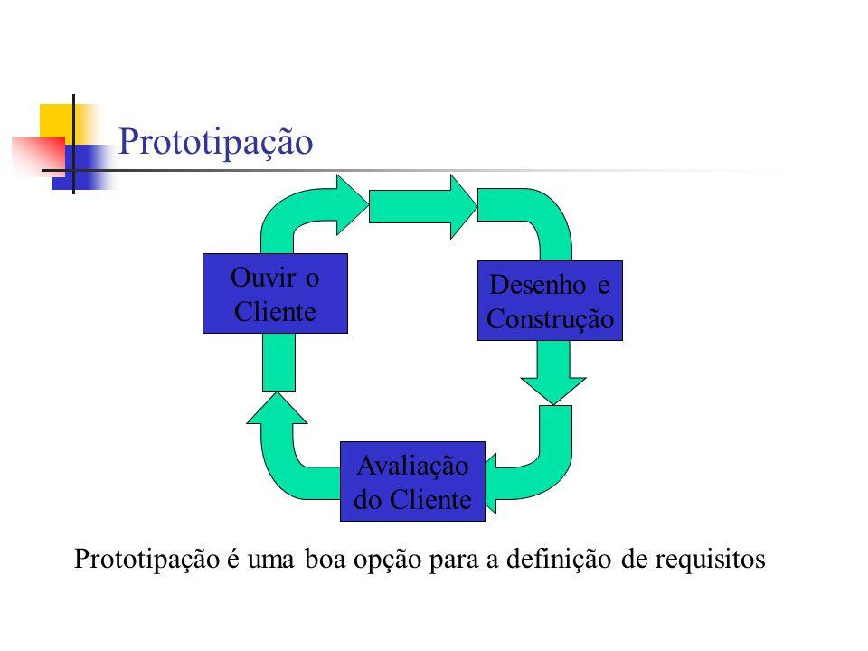 Ouvir o Cliente Desenho e Construção Avaliação do Cliente Prototipação é uma boa opção para a definição de requisitos