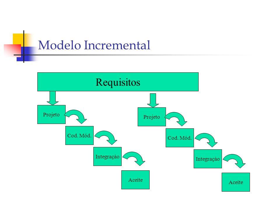 Modelo Incremental Requisitos Projeto Cod. Mód. Integraçào Aceite Projeto Cod. Mód. Integraçào Aceite