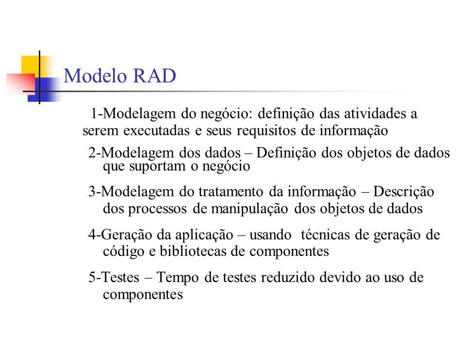 Modelo RAD 1-Modelagem do negócio: definição das atividades a serem executadas e seus requisitos de informação 2-Modelagem dos dados – Definição dos o