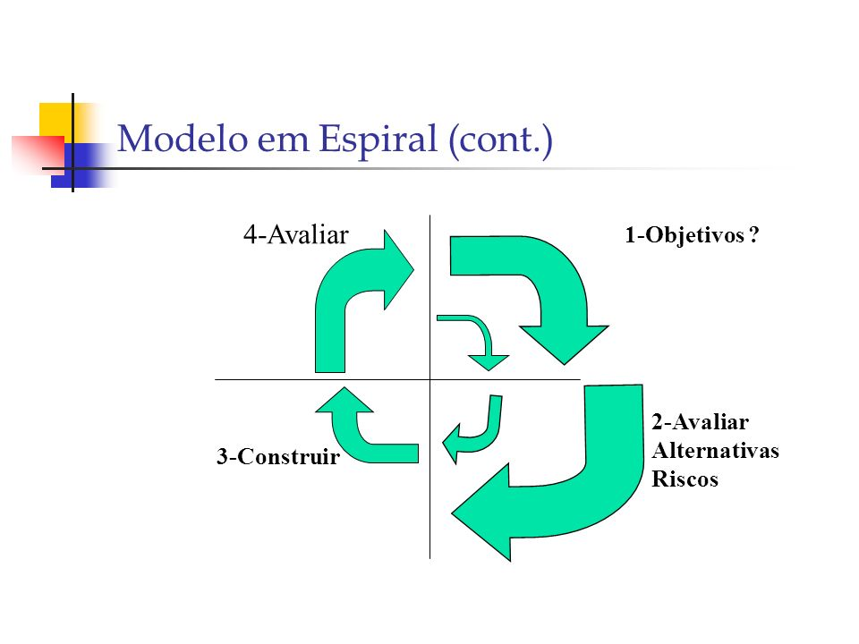Modelo em Espiral (cont.) 1-Objetivos ? 2-Avaliar Alternativas Riscos 3-Construir 4-Avaliar