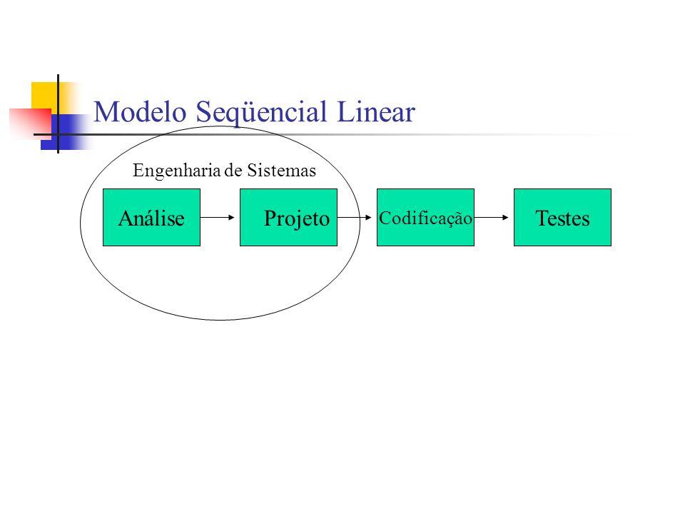 Modelo Seqüencial Linear AnáliseProjeto Codificação Testes Engenharia de Sistemas