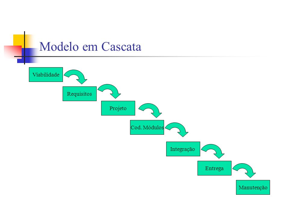 Modelo em Cascata Viabilidade Requisitos Projeto Cod. Módulos Integração Entrega Manutenção