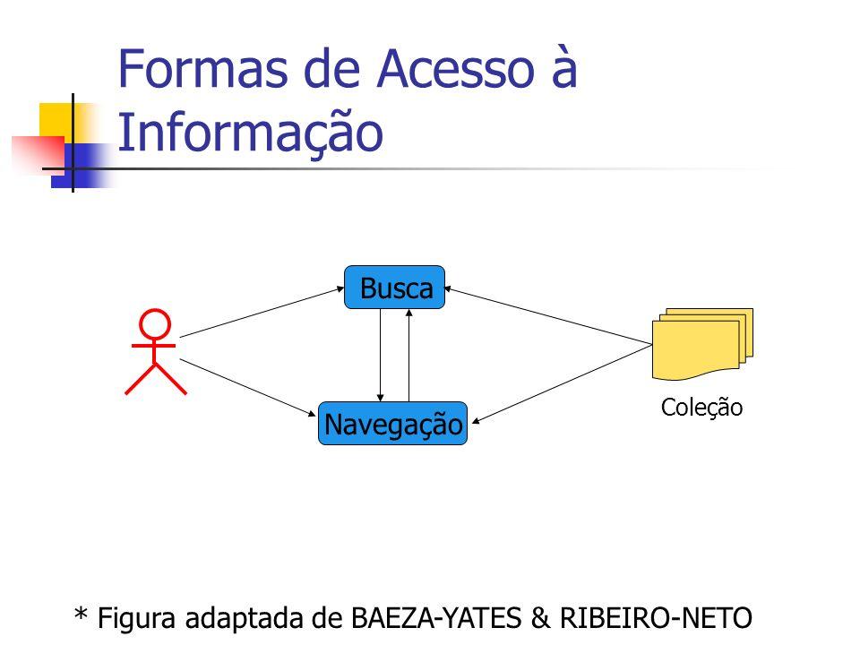 Formas de Acesso à Informação * Figura adaptada de BAEZA-YATES & RIBEIRO-NETO Busca Navegação Coleção
