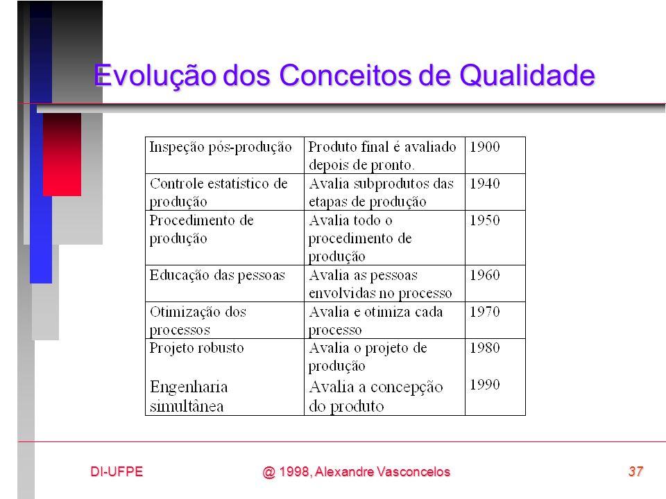 DI-UFPE37@ 1998, Alexandre Vasconcelos Evolução dos Conceitos de Qualidade