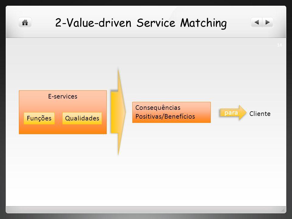 2-Value-driven Service Matching Consequências Positivas/Benefícios para Cliente E-services QualidadesFunções 14