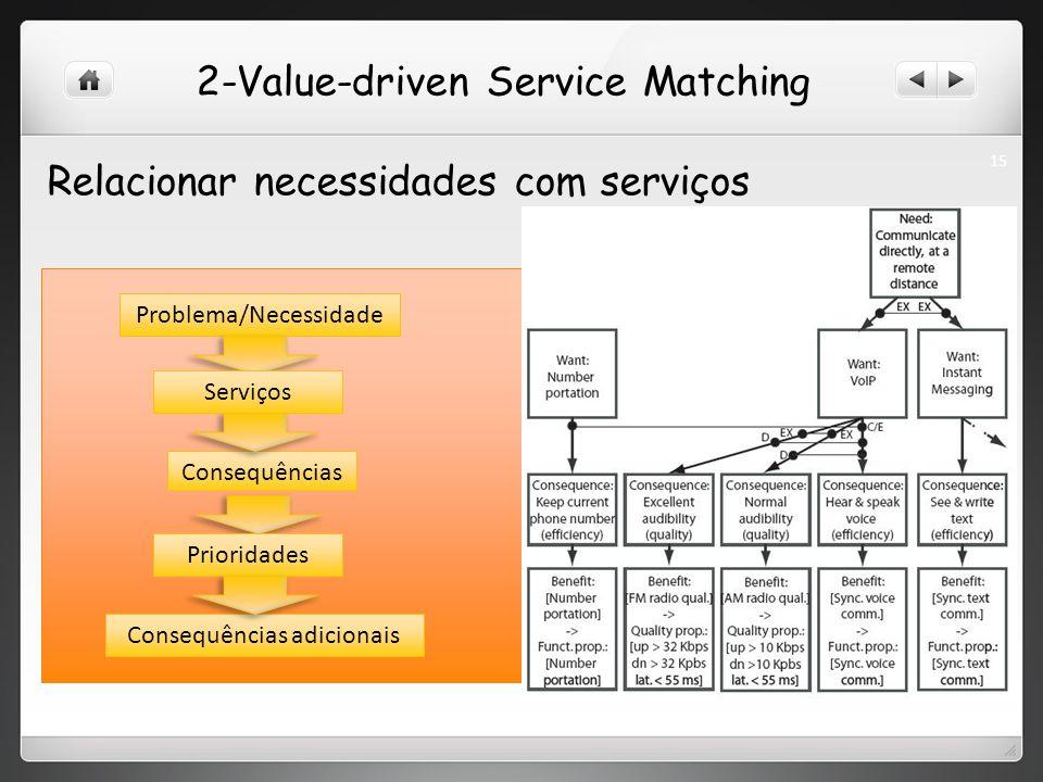 2-Value-driven Service Matching Problema/Necessidade Consequências Relacionar necessidades com serviços Serviços Prioridades Consequências adicionais 15