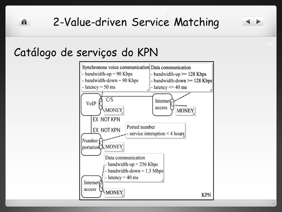 2-Value-driven Service Matching Catálogo de serviços do KPN 18
