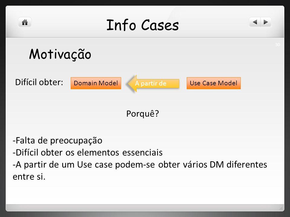 Info Cases Motivação Difícil obter: Domain Model A partir de Use Case Model Porquê.