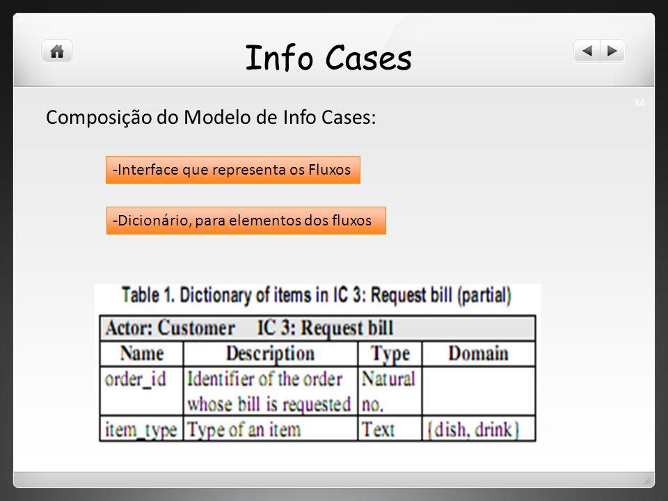 Info Cases Composição do Modelo de Info Cases: -Interface que representa os Fluxos -Dicionário, para elementos dos fluxos 34