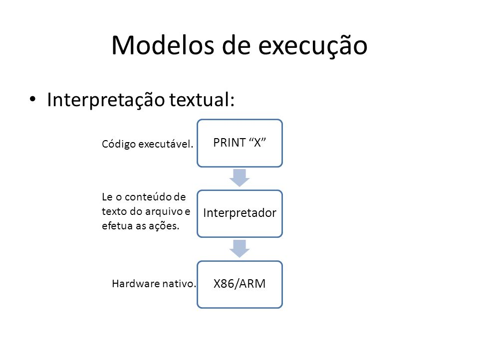 Modelos de execução Interpretação textual: PRINT XInterpretadorX86/ARM Código executável. Hardware nativo. Le o conteúdo de texto do arquivo e efetua