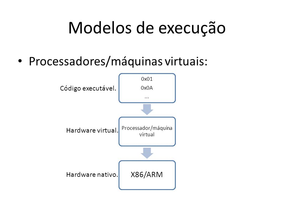 Modelos de execução Processadores/máquinas virtuais: 0x01 0x0A... Processador/máquin a virtual X86/ARM Hardware nativo. Código executável. Hardware vi