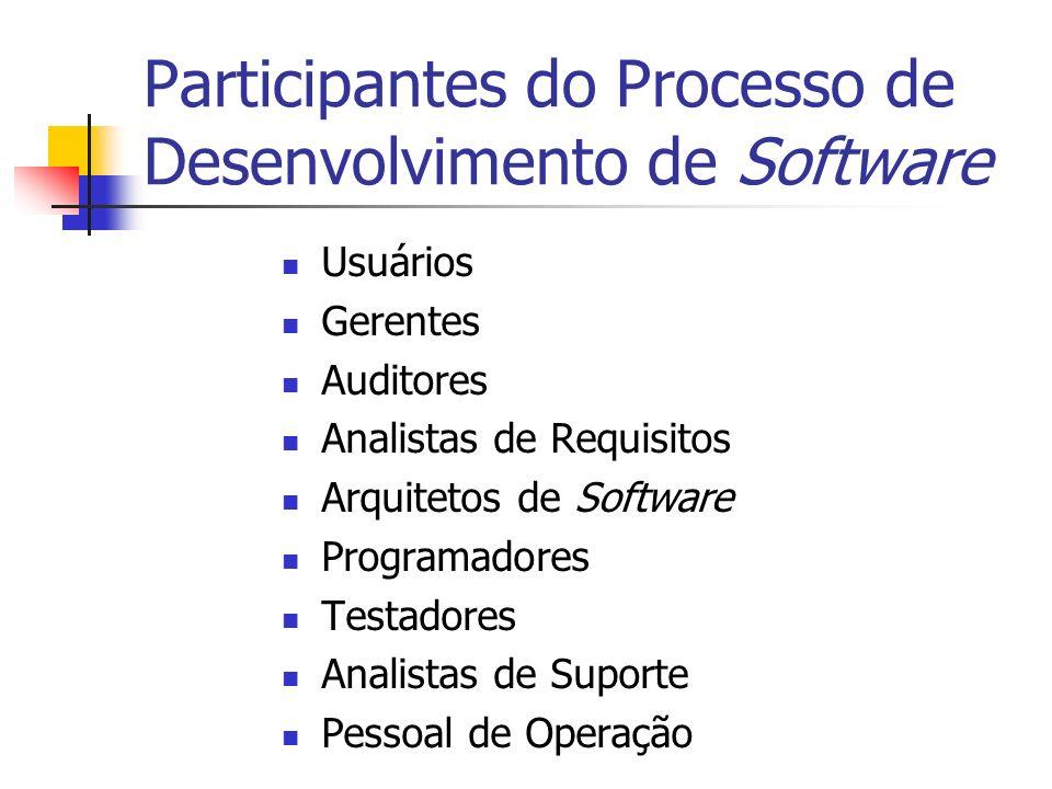 Participantes do Processo de Desenvolvimento de Software Usuários Gerentes Auditores Analistas de Requisitos Arquitetos de Software Programadores Test