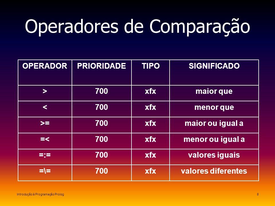Introdução à Programação Prolog8 Operadores de Comparação valores diferentesxfx700=\= valores iguaisxfx700=:= menor ou igual axfx700=< maior ou igual
