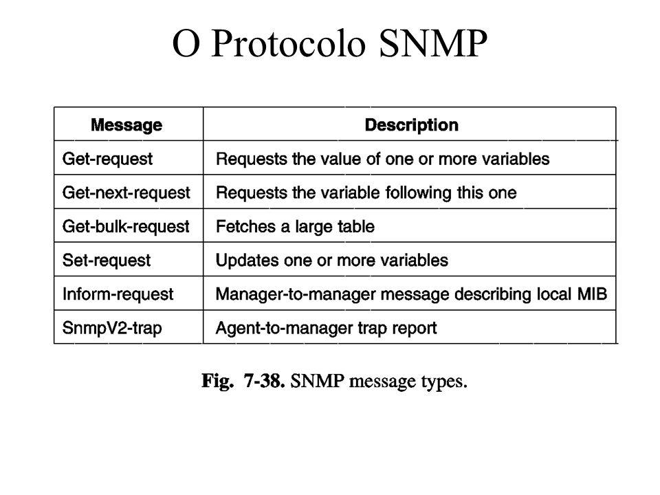 O Protocolo SNMP