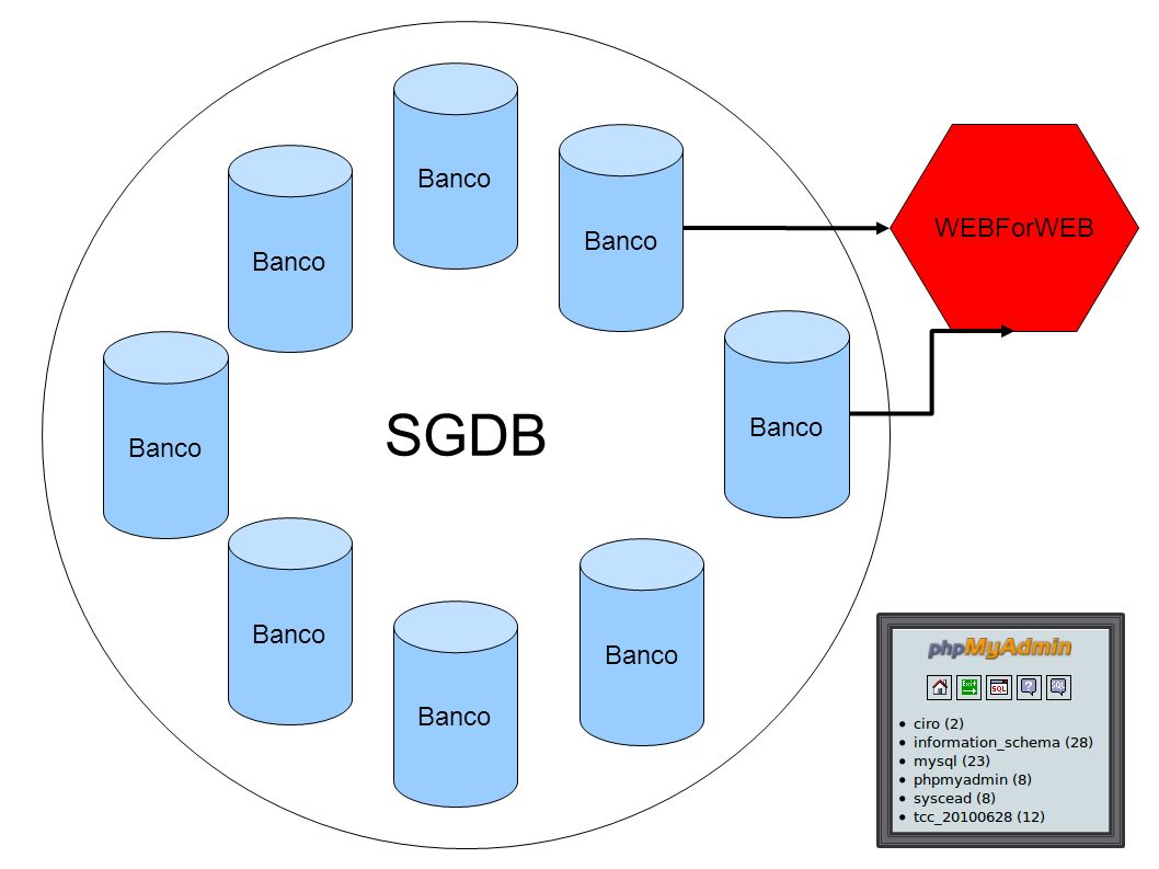 SGDB Banco WEBForWEB
