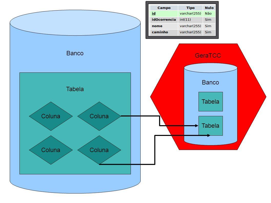 GeraTCC Banco Tabela Coluna