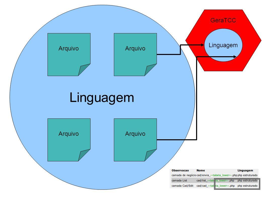 GeraTCC Linguagem Arquivo