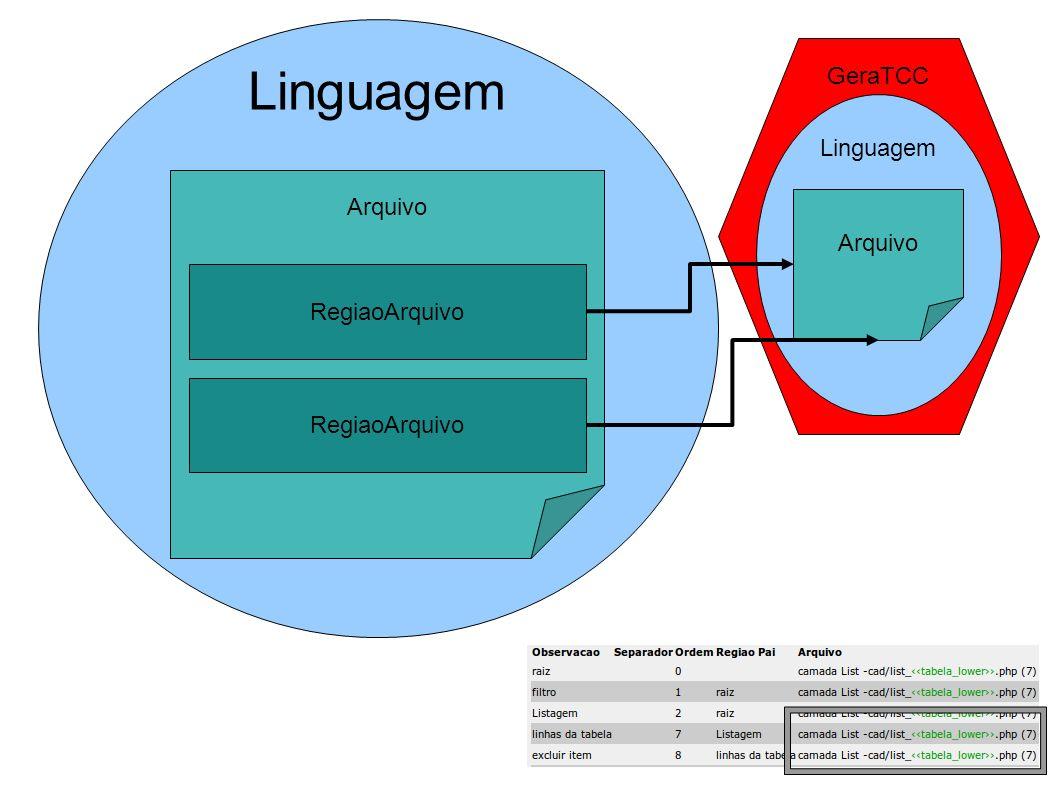 Linguagem GeraTCC Linguagem Arquivo RegiaoArquivo