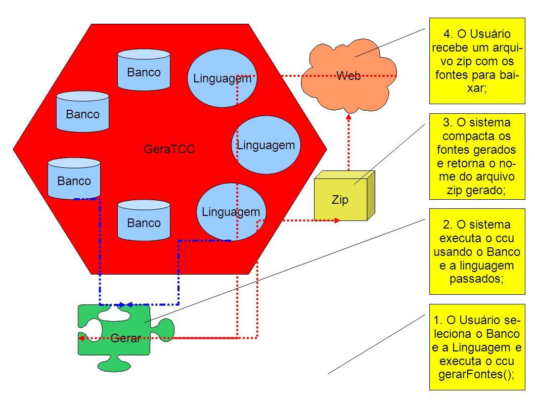 GeraTCC Banco Linguagem Zip Gerar Web 1. O Usuário se- leciona o Banco e a Linguagem e executa o ccu gerarFontes(); 2. O sistema executa o ccu usando