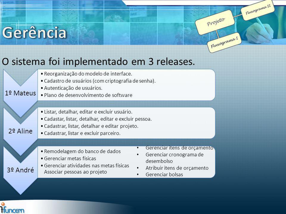 O sistema foi implementado em 3 releases. 1º Mateus Reorganização do modelo de interface. Cadastro de usuários (com criptografia de senha). Autenticaç