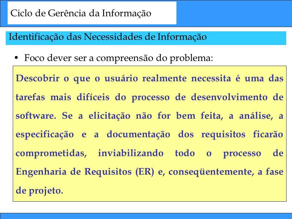 Ciclo de Gerência da Informação Foco dever ser a compreensão do problema: Identificação das Necessidades de Informação Descobrir o que o usuário realm