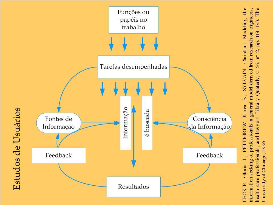Estudos de Usuários LECKIE, Gloria J., PETTIGREW, Karen E., SYLVAIN, Christian: Modeling the information seeking of professionals: a general model der