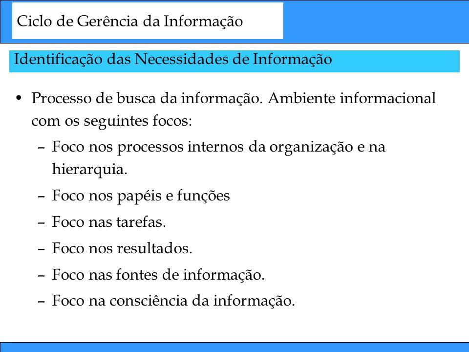 Ciclo de Gerência da Informação Identificação das Necessidades de Informação Processo de busca da informação. Ambiente informacional com os seguintes